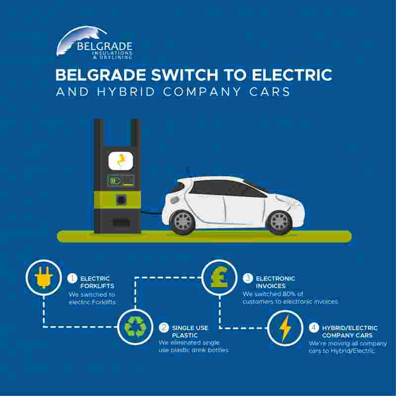 Belgrade Switch To Electric.